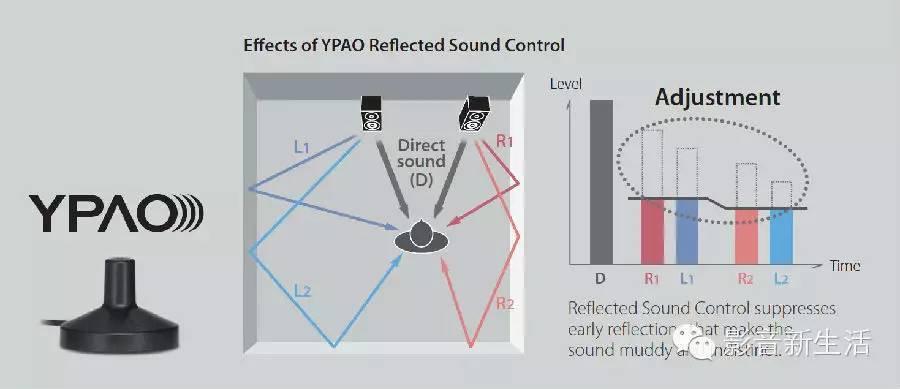 3D音效家庭影院:Yamaha(雅马哈)RX-V2079 无线网络功放