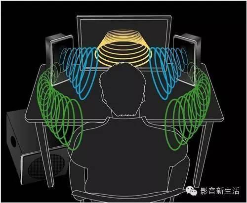 无所不在的3D音效:浅析几种主流虚拟环绕声技术的发展与现状