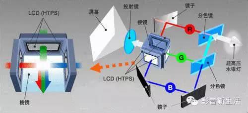 浅谈投影机的技术分类和重要参数指标